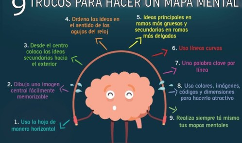 Claves mapa mental