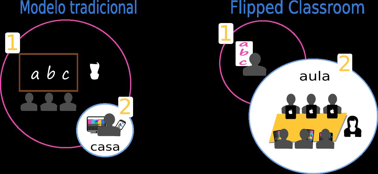 Comparativa método tradicional y Flipped Classroom