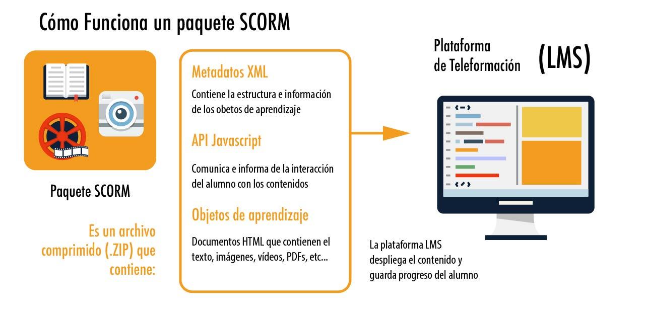 SCORM_y estándares-02