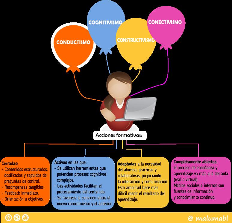 Acciones formativas y teorias del aprendizaje